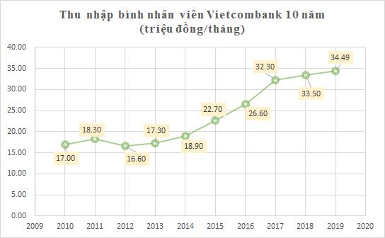 """Thập niên """"chinh phục"""" tỷ USD lợi nhuận của Vietcombank  - Ảnh 11."""