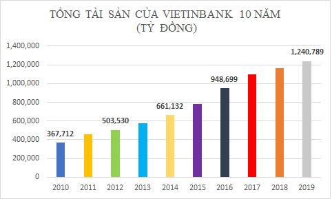 Dấu ấn 10 năm của Vietinbank - Ảnh 1.