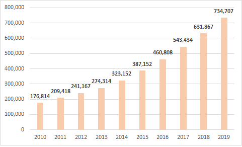 """Thập niên """"chinh phục"""" tỷ USD lợi nhuận của Vietcombank  - Ảnh 4."""
