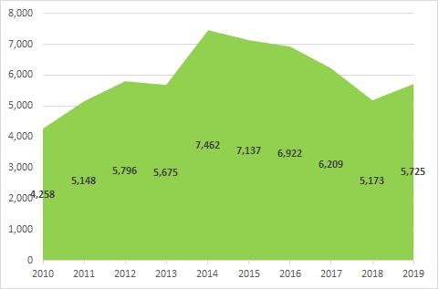 """Thập niên """"chinh phục"""" tỷ USD lợi nhuận của Vietcombank  - Ảnh 6."""