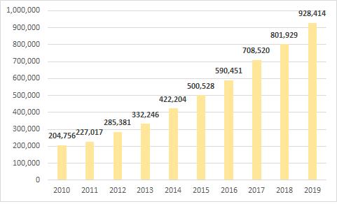 """Thập niên """"chinh phục"""" tỷ USD lợi nhuận của Vietcombank  - Ảnh 3."""