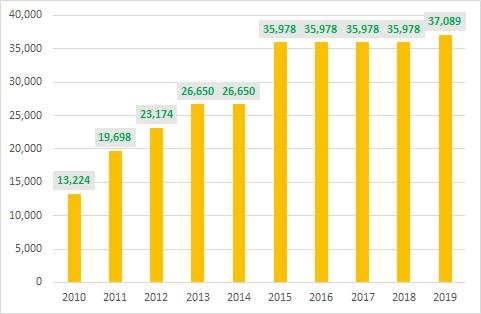 """Thập niên """"chinh phục"""" tỷ USD lợi nhuận của Vietcombank  - Ảnh 2."""