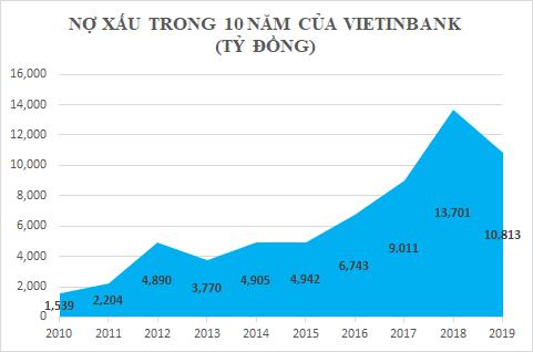 Dấu ấn 10 năm của Vietinbank - Ảnh 4.
