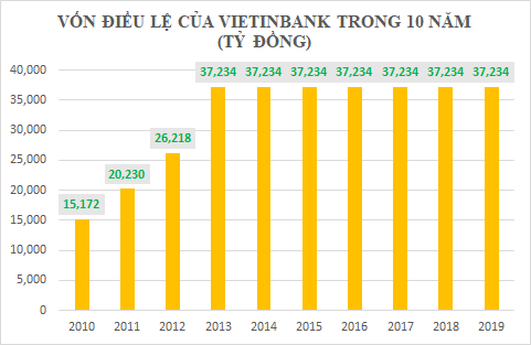 Dấu ấn 10 năm của Vietinbank - Ảnh 2.