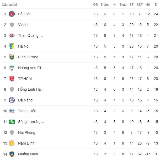 Kết quả vòng 13 V.League 2020: Sài Gòn dẫn đầu giải đoạn 1 - Ảnh 3.