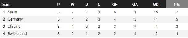 UEFA Nations League: Đức chật vật thắng trận đầu tiên - Ảnh 4.