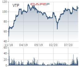 Viettel bán đấu giá gần 5 triệu cổ phiếu Viettel Post (VTP) với giá khởi điểm 104.800 đồng/cp - Ảnh 1.