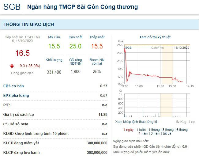 """Chào sàn với mức giá """"phi thực tế"""", cổ phiếu Saigonbank lập tức… bốc hơi gần 40%  - Ảnh 2."""