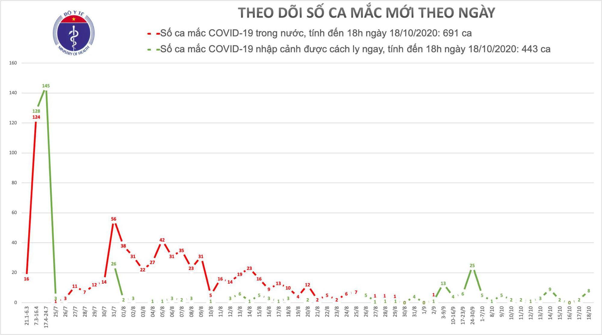 Việt Nam có thêm 8 ca Covid-19, 1.031 ca điều trị khỏi  - Ảnh 1.