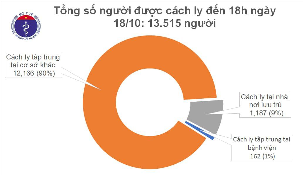 Việt Nam có thêm 8 ca Covid-19, 1.031 ca điều trị khỏi  - Ảnh 2.