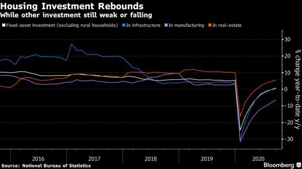 Đằng sau con số tăng trưởng GDP quý III 'màu hồng' của Trung Quốc - Ảnh 3.
