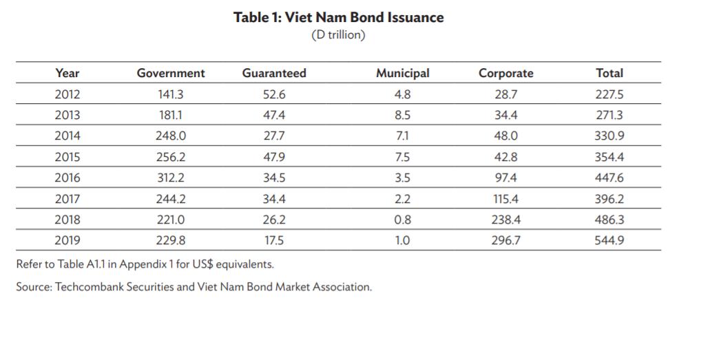 Hiến kế thúc đẩy thị trường trái phiếu doanh nghiệp tại Việt Nam - Ảnh 1.