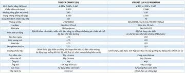"""VinFast LUX A2.0 thời thượng châu Âu """"đọ sức"""" Toyota Camry, ai hơn ai? - Ảnh 16."""