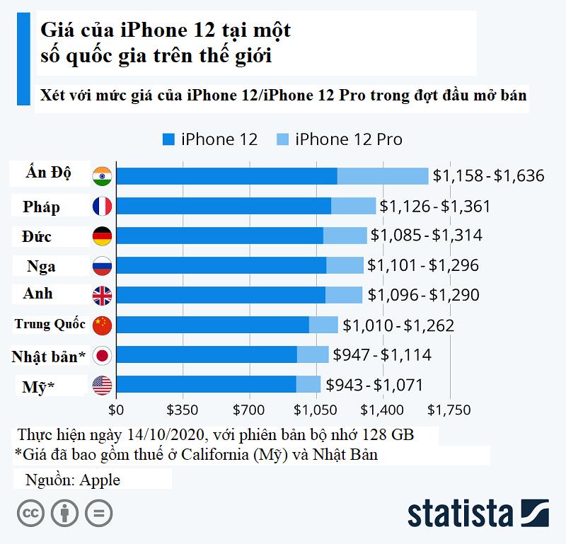 Giá bán iPhone 12 ở các quốc gia trên thế giới thế nào, Việt Nam có phải cao nhất? - Ảnh 1.