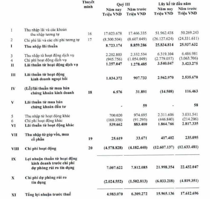 Bình quân một cán bộ nhân viên Vietcombank làm ra 90 triệu đồng tiền lãi/tháng  - Ảnh 1.