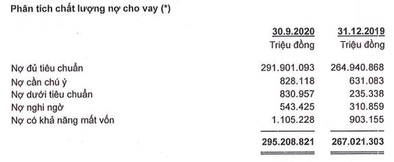 """ACB: Lợi nhuận trước thuế hơn 6.410 tỷ, nợ xấu """"cộng"""" thêm 71% - Ảnh 2."""