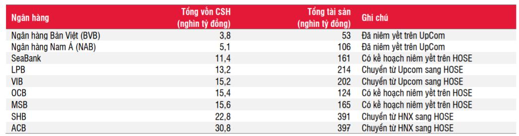 Đo độ hấp dẫn của cổ phiếu chuyển sàn LPB, SHB và VIB - Ảnh 1.