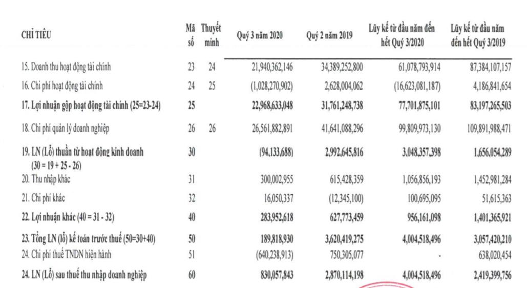 """Bảo hiểm Hàng không (VNI): Bị phạt 405 triệu đồng, """"gánh"""" gần 1.687 tỷ đồng nợ phải trả - Ảnh 2."""