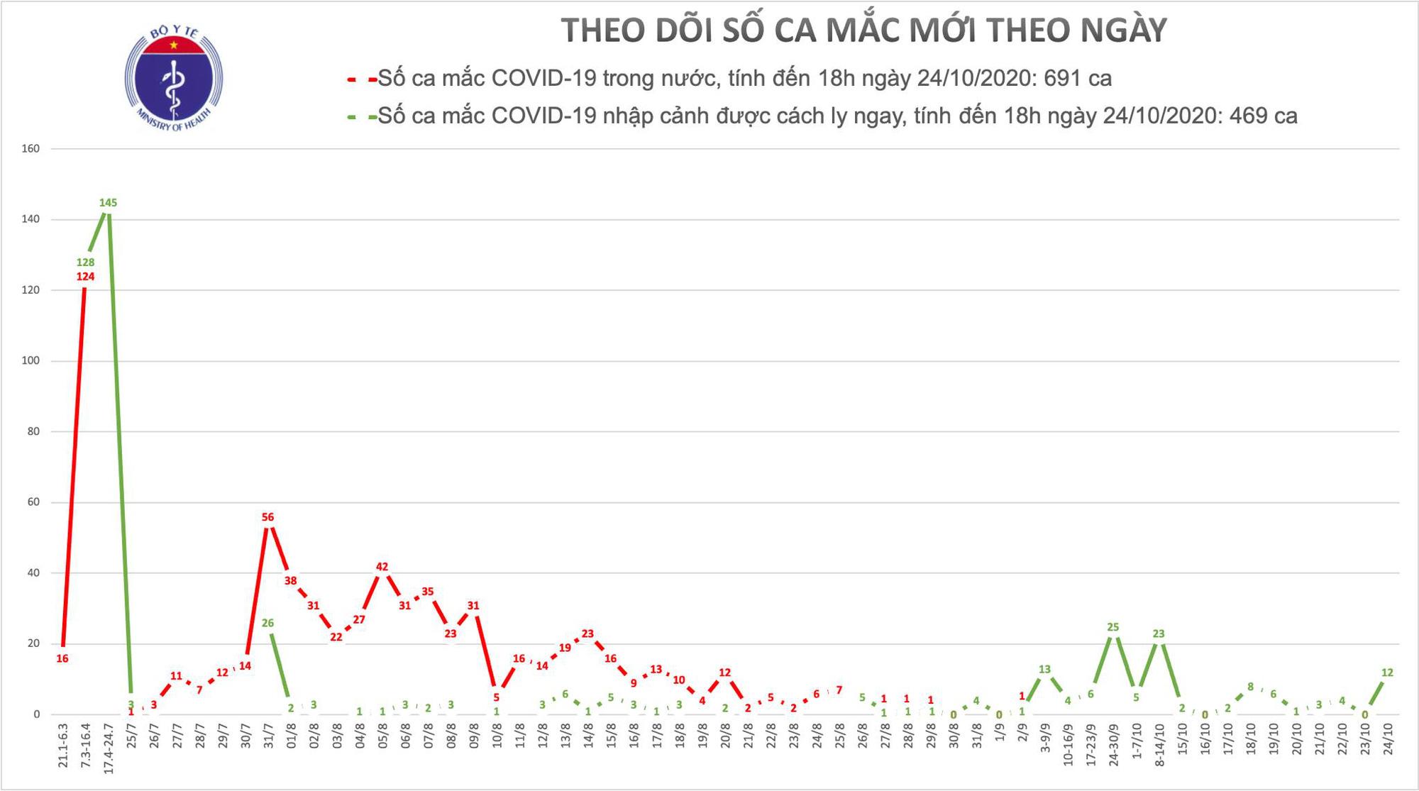 Chiều 24/10 có 12 ca Covid-19 mắc mới, đều là người Việt nhập cảnh - Ảnh 1.