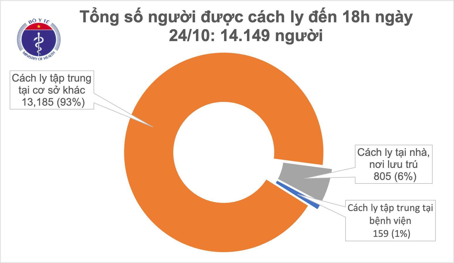 Chiều 24/10 có 12 ca Covid-19 mắc mới, đều là người Việt nhập cảnh - Ảnh 2.