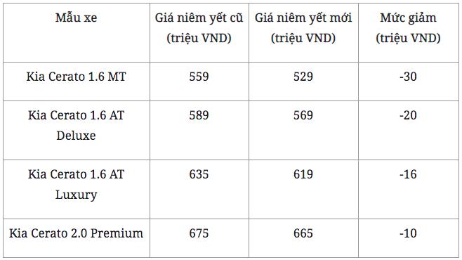Đây là lý do giúp Kia Cerato dễ dàng chinh phục người dùng Việt Nam - Ảnh 2.