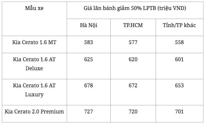 Đây là lý do giúp Kia Cerato dễ dàng chinh phục người dùng Việt Nam - Ảnh 3.