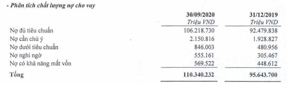 TPBank: Nợ xấu của tăng gần 60%, chốt phương án tăng vốn lên gần 10.717 tỷ đồng - Ảnh 3.