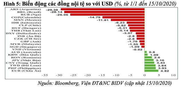 Lộ diện 6 dấu hiệu rủi ro bất ổn tài chính toàn cầu - Ảnh 6.