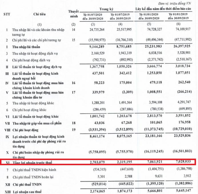 BIDV lãi trước thuế hơn 7.060 tỷ đồng - Ảnh 1.