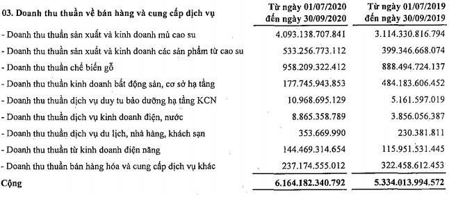 Mảng cao su phục hồi, Tập đoàn Cao su (GVR) lãi 1.191 tỷ đồng trong quý 3 - Ảnh 1.