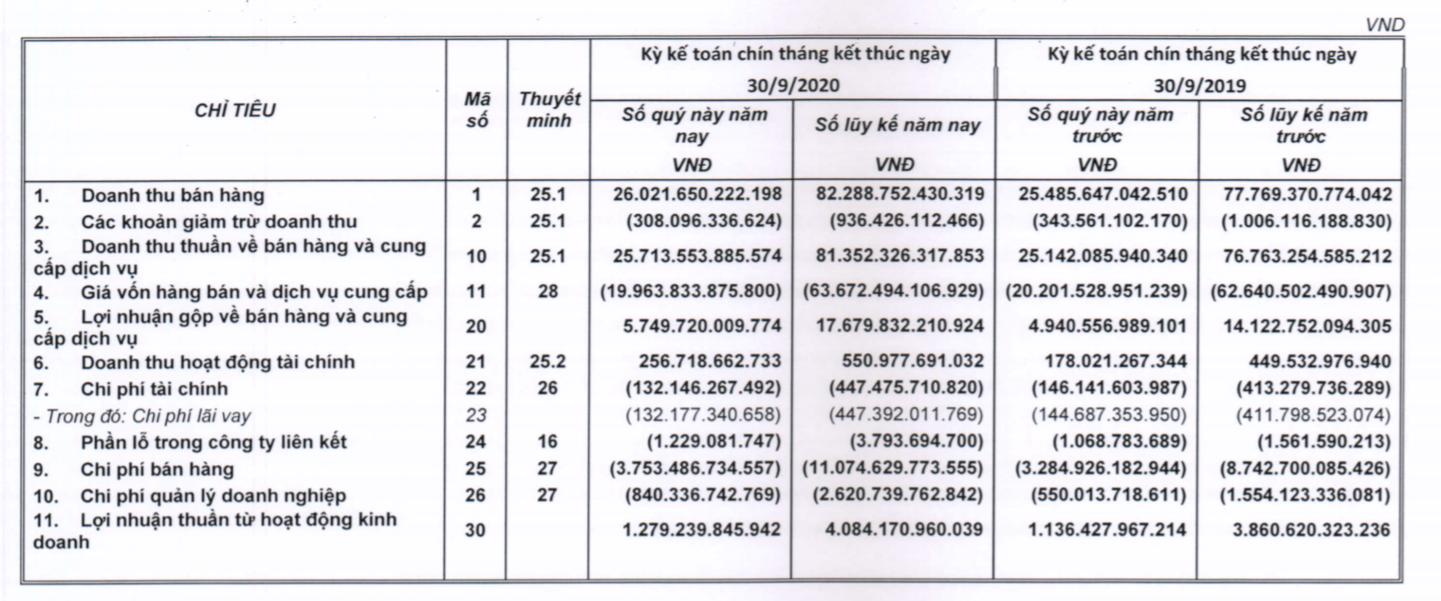 Lượng tiền kỷ lục, Thế giới Di động của ông Nguyễn Đức thu gần 1,4 tỷ lãi tiền gửi mỗi ngày - Ảnh 1.
