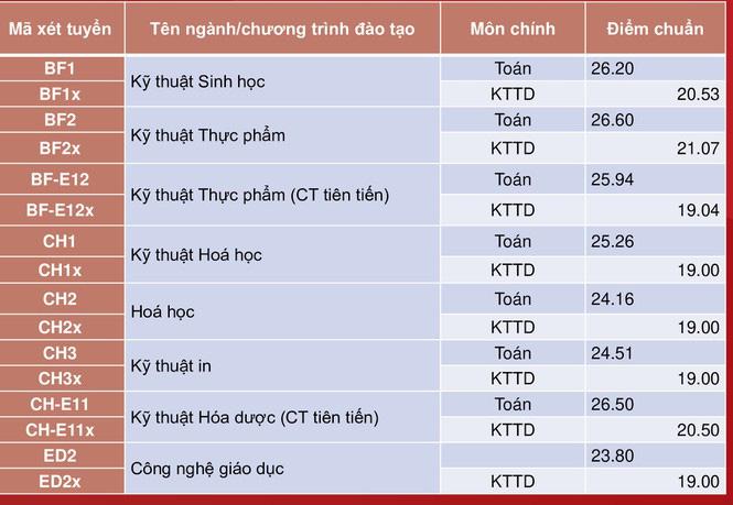 Đại học Bách khoa Hà Nội công bố điểm chuẩn, cao nhất gần 29,04 điểm - Ảnh 1.