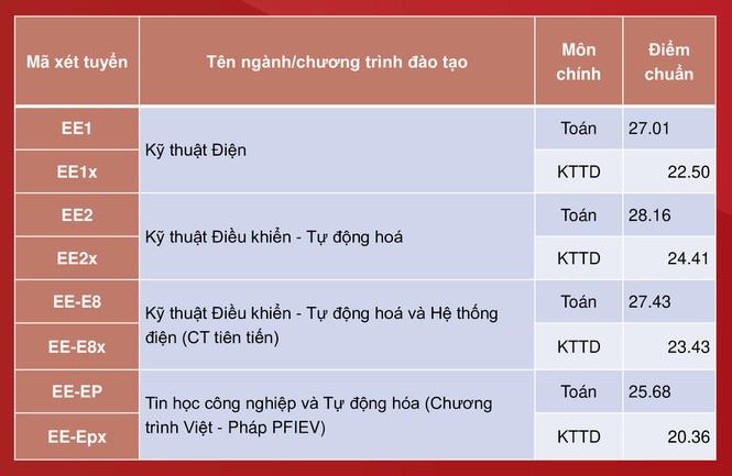 Đại học Bách khoa Hà Nội công bố điểm chuẩn, cao nhất gần 29,04 điểm - Ảnh 2.