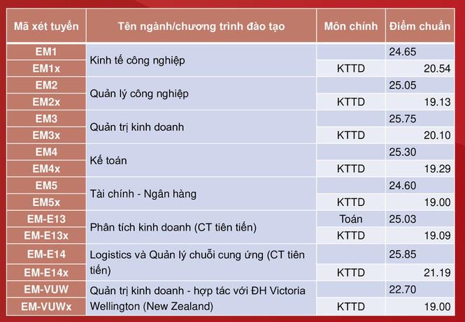 Đại học Bách khoa Hà Nội công bố điểm chuẩn, cao nhất gần 29,04 điểm - Ảnh 3.