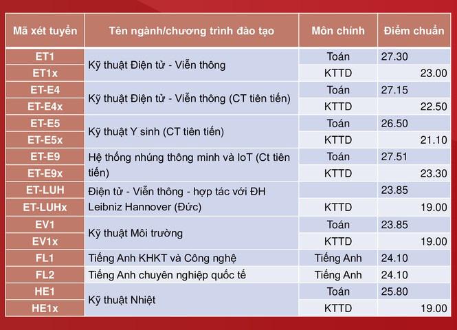 Đại học Bách khoa Hà Nội công bố điểm chuẩn, cao nhất gần 29,04 điểm - Ảnh 4.