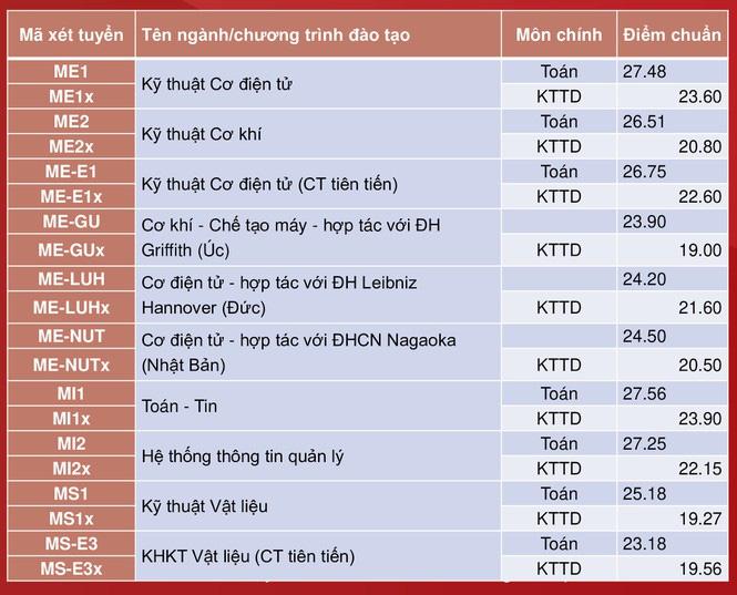 Đại học Bách khoa Hà Nội công bố điểm chuẩn, cao nhất gần 29,04 điểm - Ảnh 6.