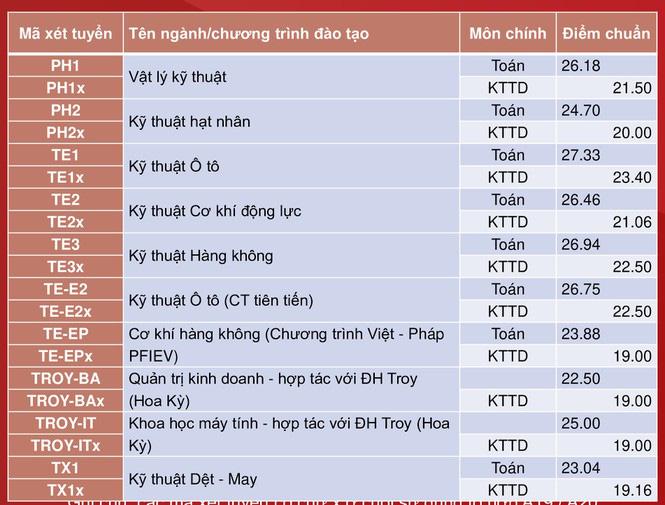 Đại học Bách khoa Hà Nội công bố điểm chuẩn, cao nhất gần 29,04 điểm - Ảnh 7.