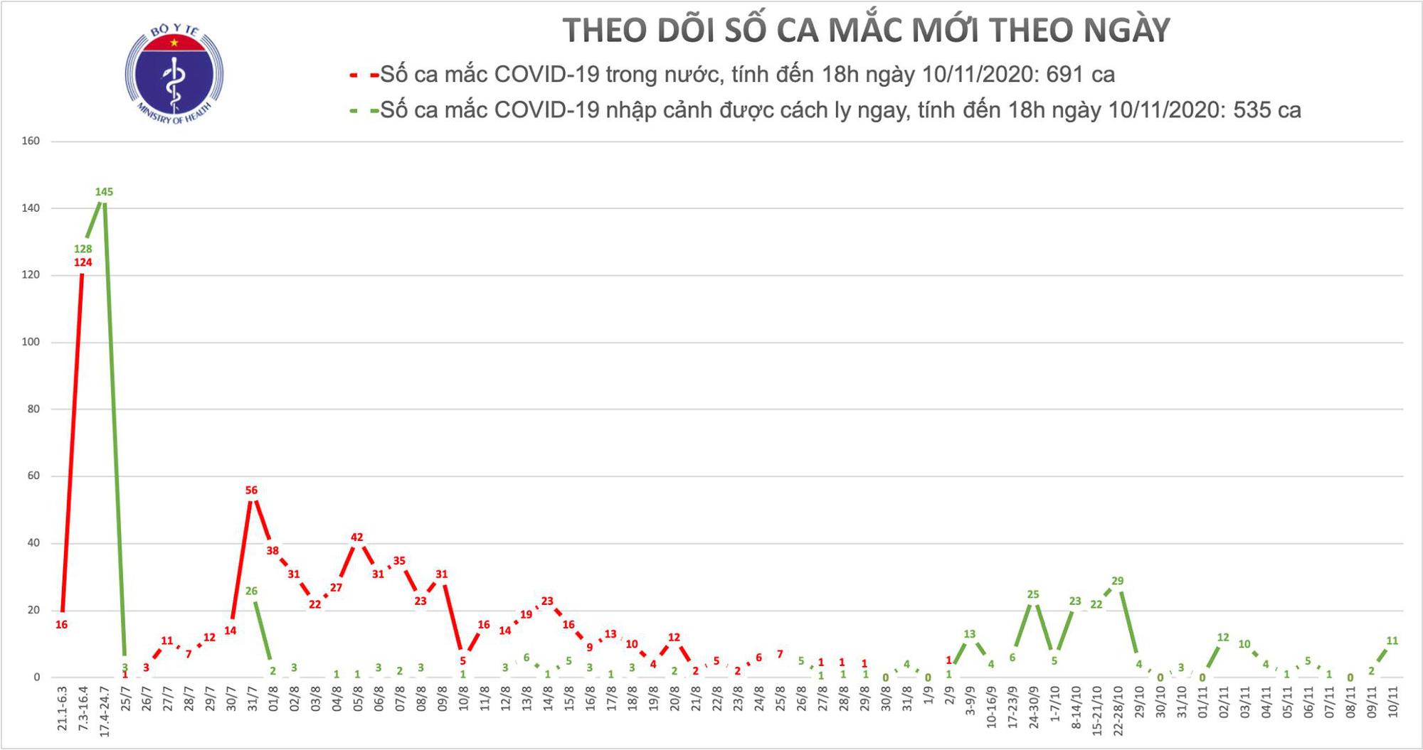 Chiều 10/11: Thêm 10 ca Covid-19 mắc mới - Ảnh 2.