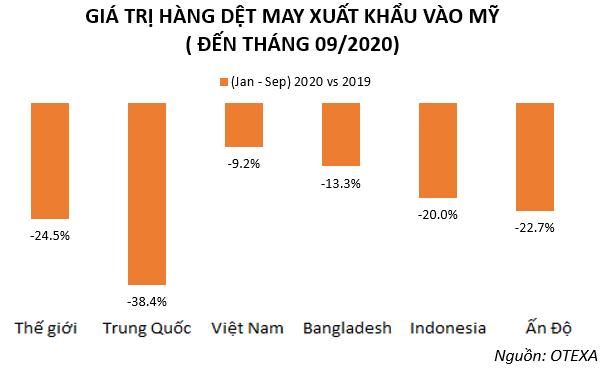 Doanh nghiệp dệt may Việt Nam sẽ bứt phá mạnh tại Mỹ sau đại dịch Covid-19? - Ảnh 1.