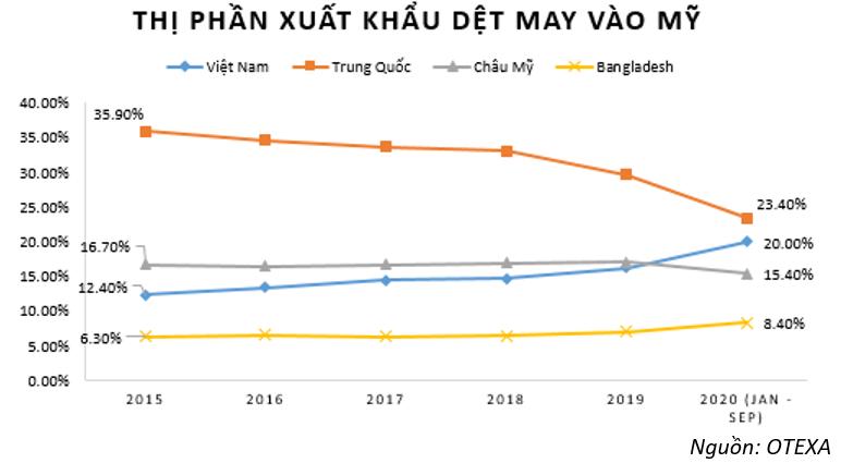 Doanh nghiệp dệt may Việt Nam sẽ bứt phá mạnh tại Mỹ sau đại dịch Covid-19? - Ảnh 2.