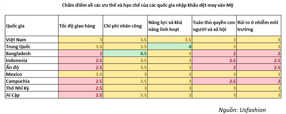Doanh nghiệp dệt may Việt Nam sẽ bứt phá mạnh tại Mỹ sau đại dịch Covid-19? - Ảnh 3.