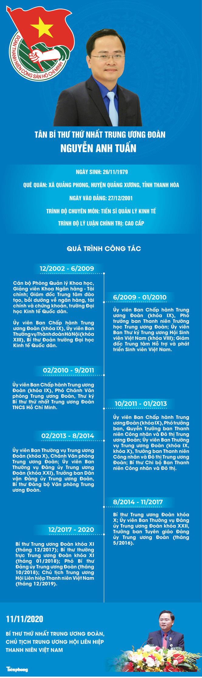 Anh Nguyễn Anh Tuấn làm Bí thư thứ nhất T.Ư Đoàn - Ảnh 4.