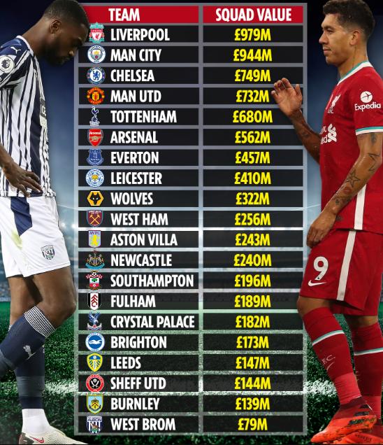 Giá trị đội hình 20 CLB Premier League.