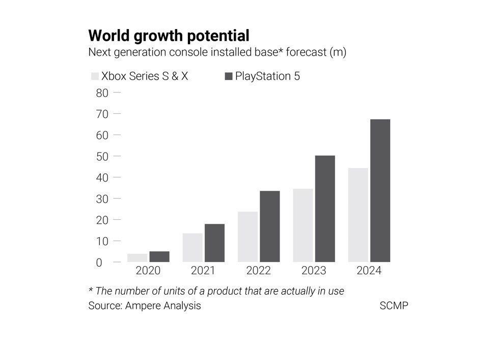 """Máy chơi game PS5 vừa mở bán đã """"cháy hàng"""" toàn cầu - Ảnh 3."""