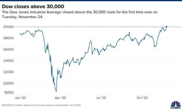 Dow Jones lần đầu phá mốc 30.000 điểm  - Ảnh 1.