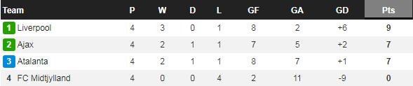 HLV Klopp chỉ ra lý do khiến Liverpool thua đau đớn trước Atalanta - Ảnh 3.