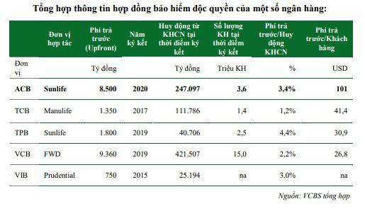 """Hợp tác độc quyền, ACB của ông Trần Hùng Huy gây sốt với phí """"lót tay"""" lên tới 101 USD/khách hàng? - Ảnh 1."""