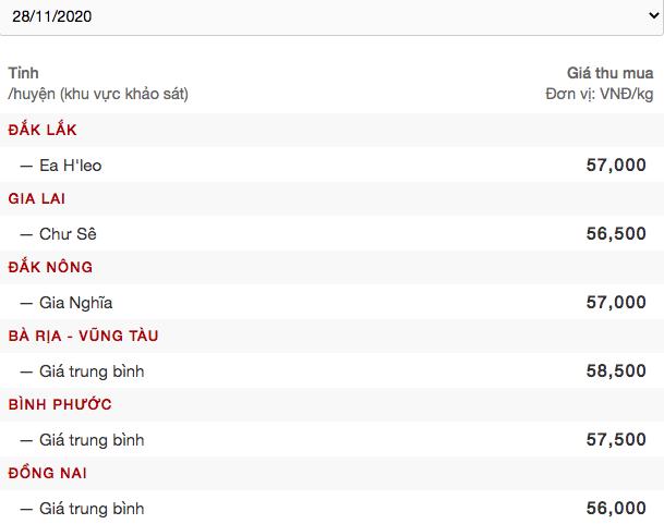 """Giá tiêu tiến sát 60.000 đồng/kg, """"ông trùm"""" xuất khẩu hồ tiêu Việt Nam khuyên gì? - Ảnh 2."""