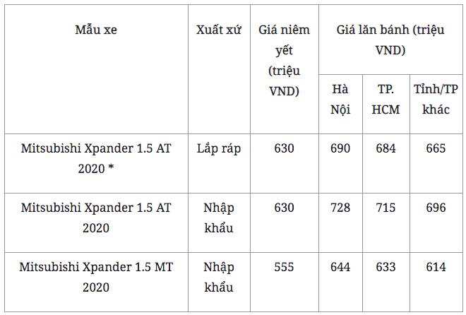 """""""Thế lực mới"""" Mitsubishi Xpander ưu đãi lớn khách hàng ra sao? - Ảnh 3."""