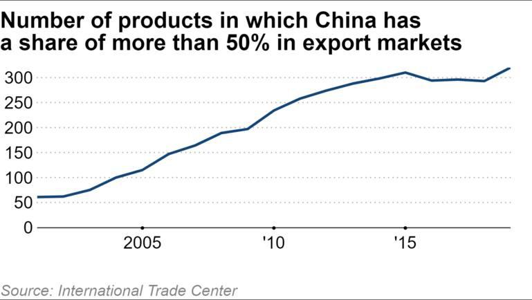 Kinh tế thế giới ngày càng phụ thuộc vào Trung Quốc - Ảnh 2.